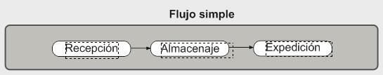 flujo simple